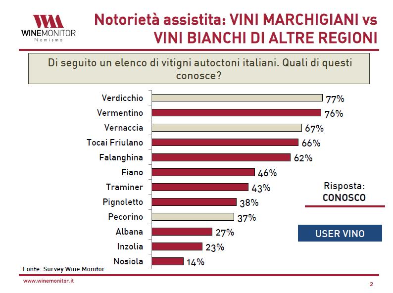 Indagine Nomisma: Verdicchio vitigno bianco più conosciuto tra gli italiani