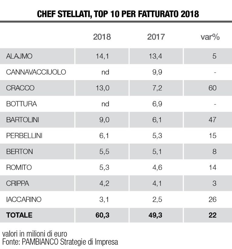 Chef Stellati tabella Pambianco 2018