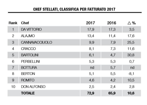 incassi chef stellati 2017