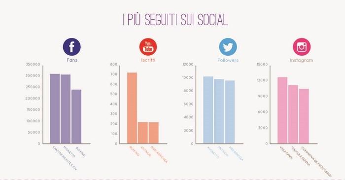 socialmediavino