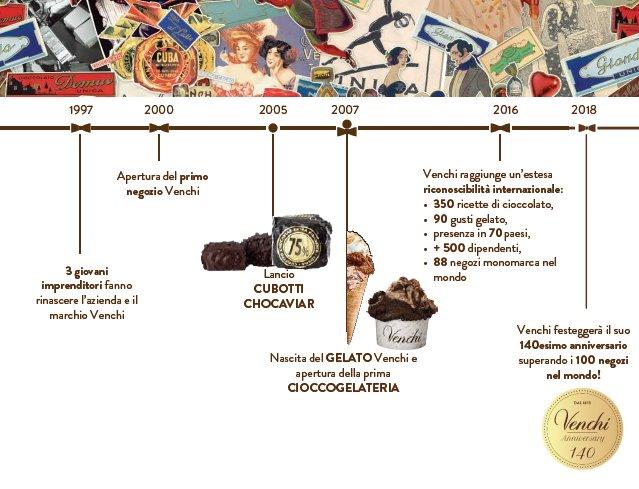 storia-di-venchi-parte2